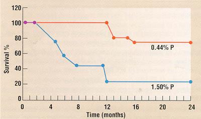 форум снижения холестерина